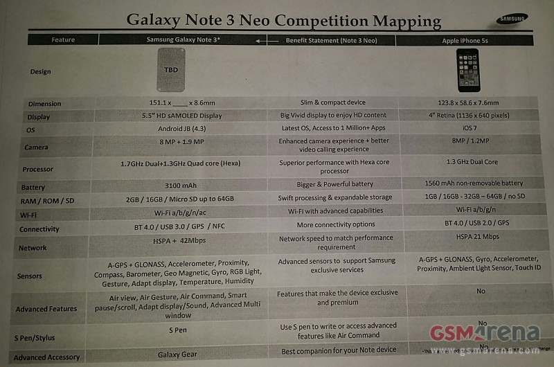 Galaxy Note 3 Neo vs iPhone 5s