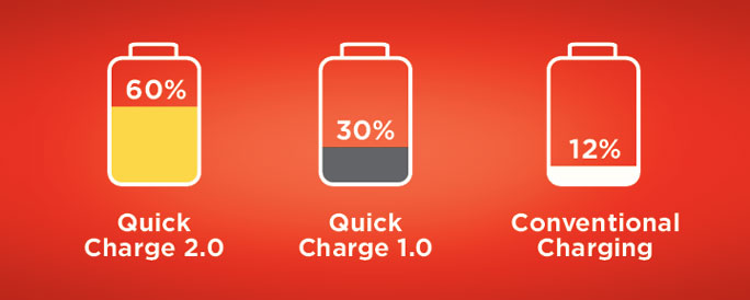 Quick Charge 2.0 Qualcomm