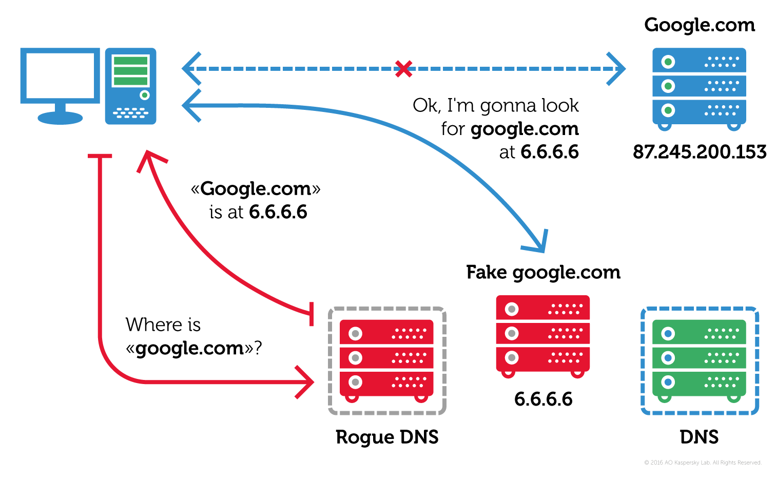 Android DNS Malware