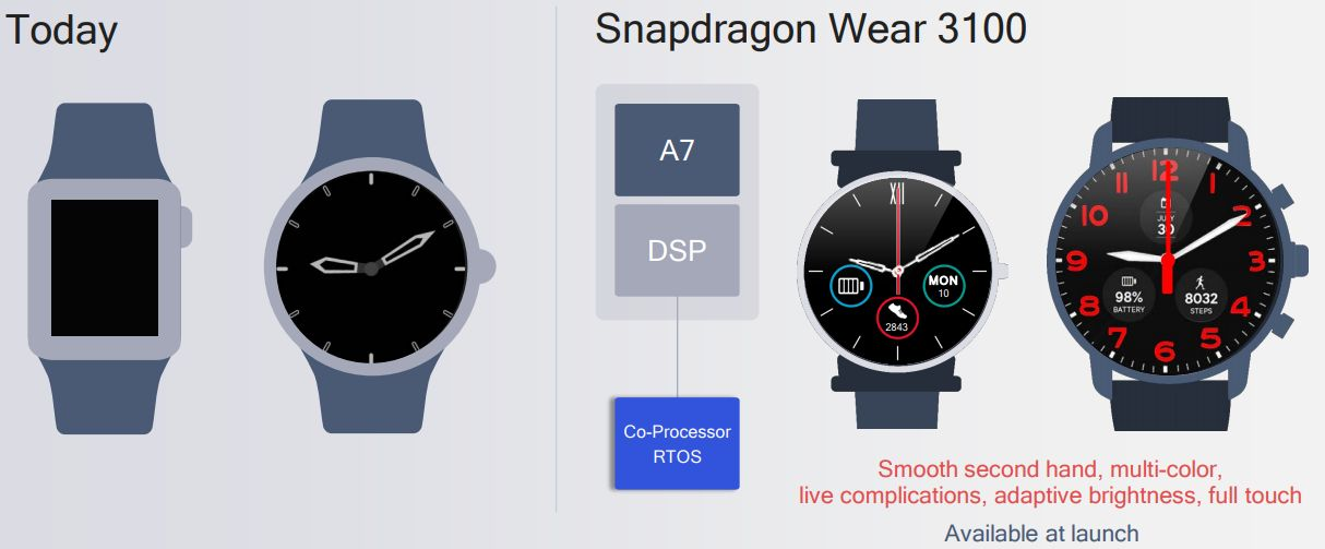 Snapdragon Wear 3100